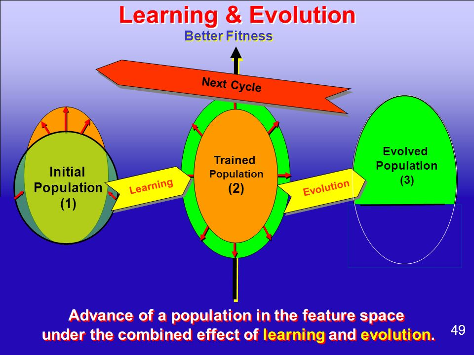 Learning & Evolution Advance of a population in the feature space