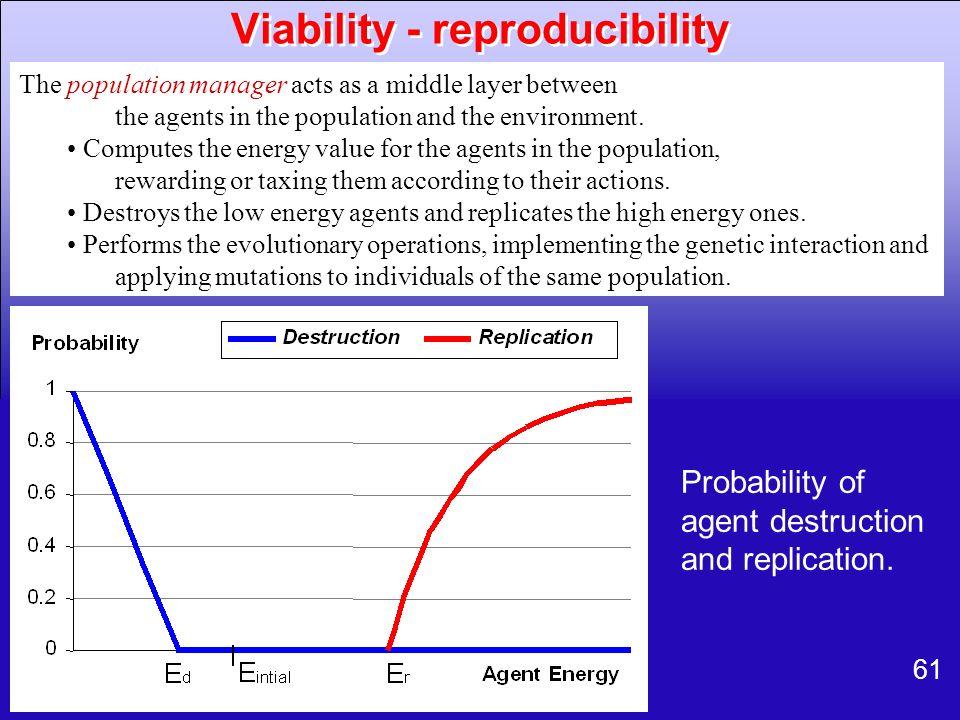 Viability - reproducibility