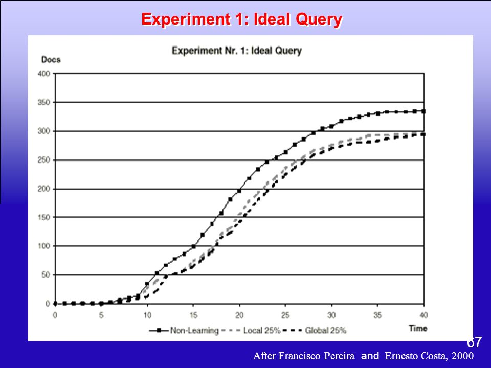 Experiment 1: Ideal Query
