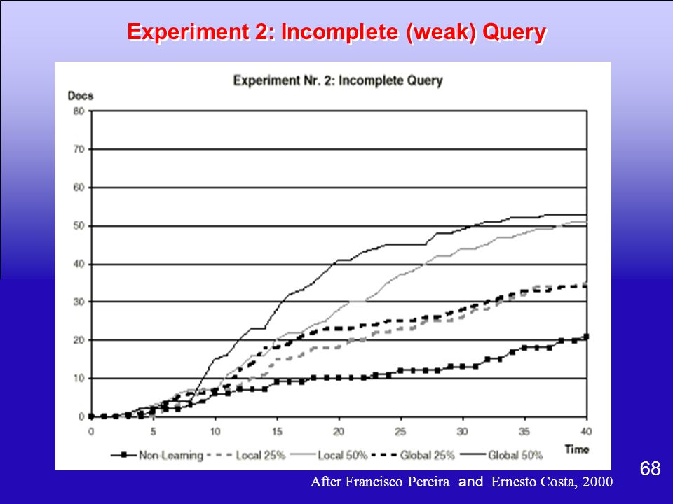 Experiment 2: Incomplete (weak) Query