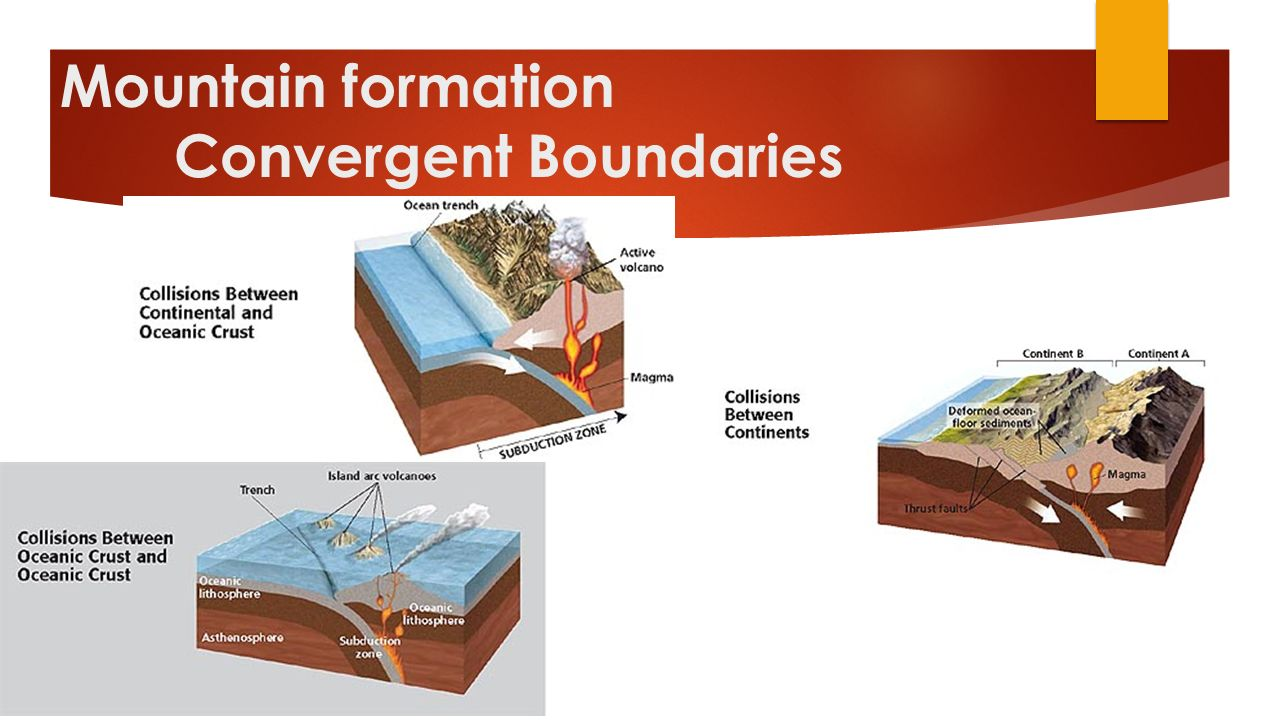 Mountain formation Convergent Boundaries