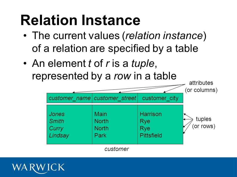 Relation Instance The current values (relation instance) of a relation are specified by a table.