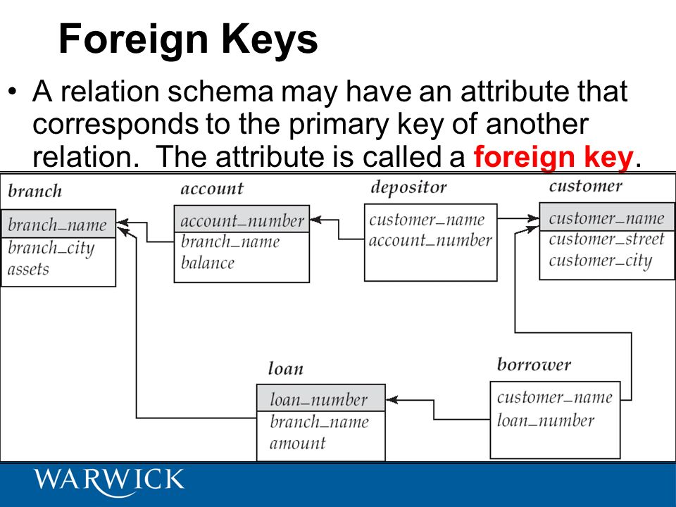 Foreign Keys A relation schema may have an attribute that corresponds to the primary key of another relation. The attribute is called a foreign key.