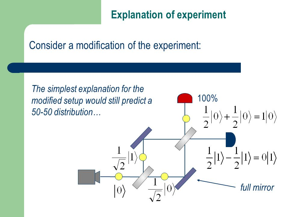 Explanation of experiment