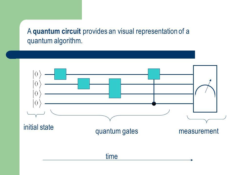 A quantum circuit provides an visual representation of a quantum algorithm.