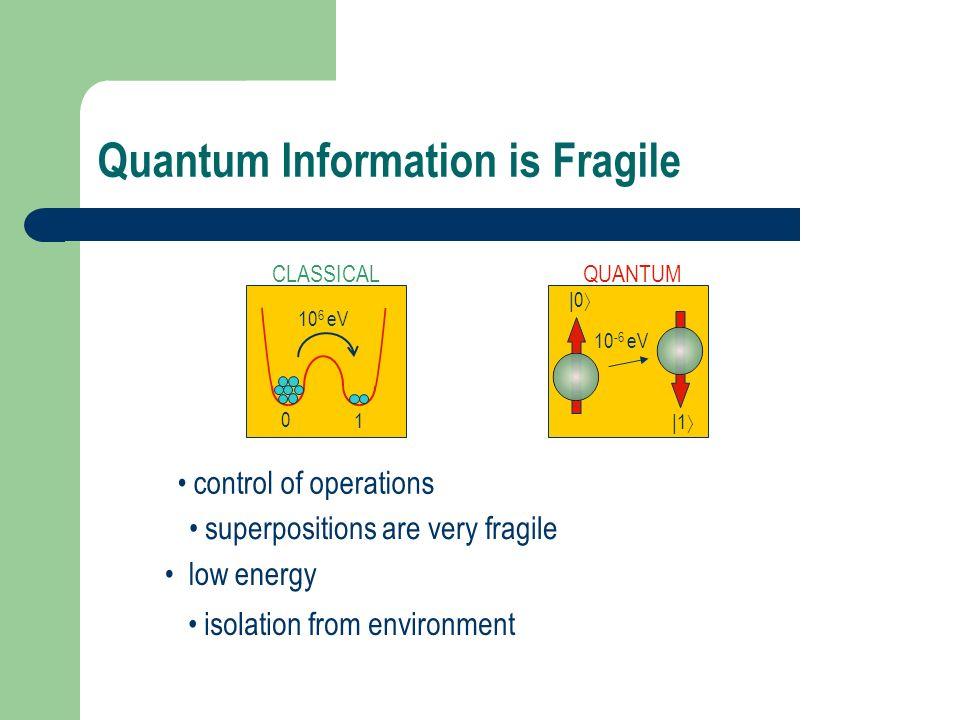 Quantum Information is Fragile