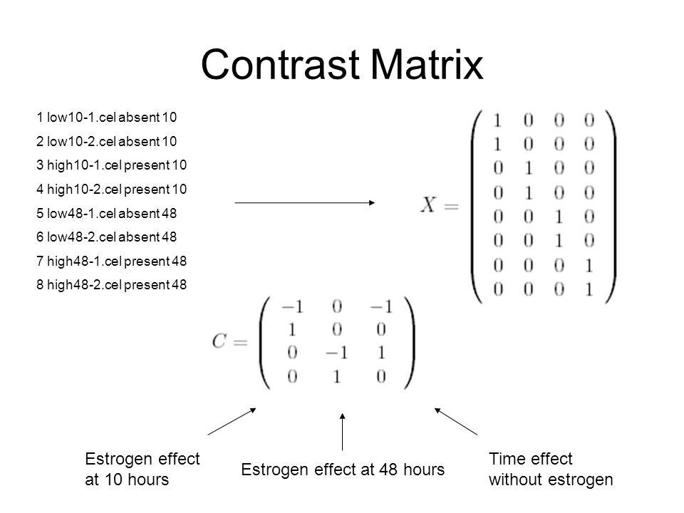 Contrast Matrix Estrogen effect at 10 hours