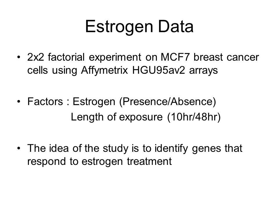Estrogen Data 2x2 factorial experiment on MCF7 breast cancer cells using Affymetrix HGU95av2 arrays.