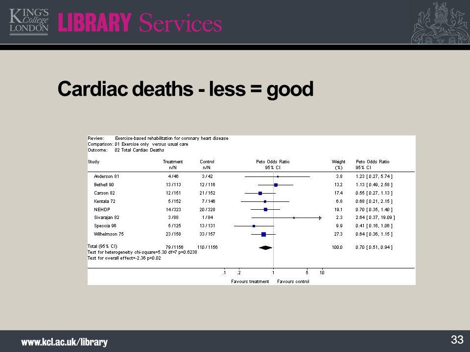 Cardiac deaths - less = good