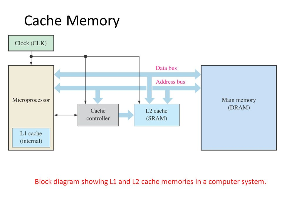 block diagram of cache memory – the wiring diagram – readingrat, Wiring block