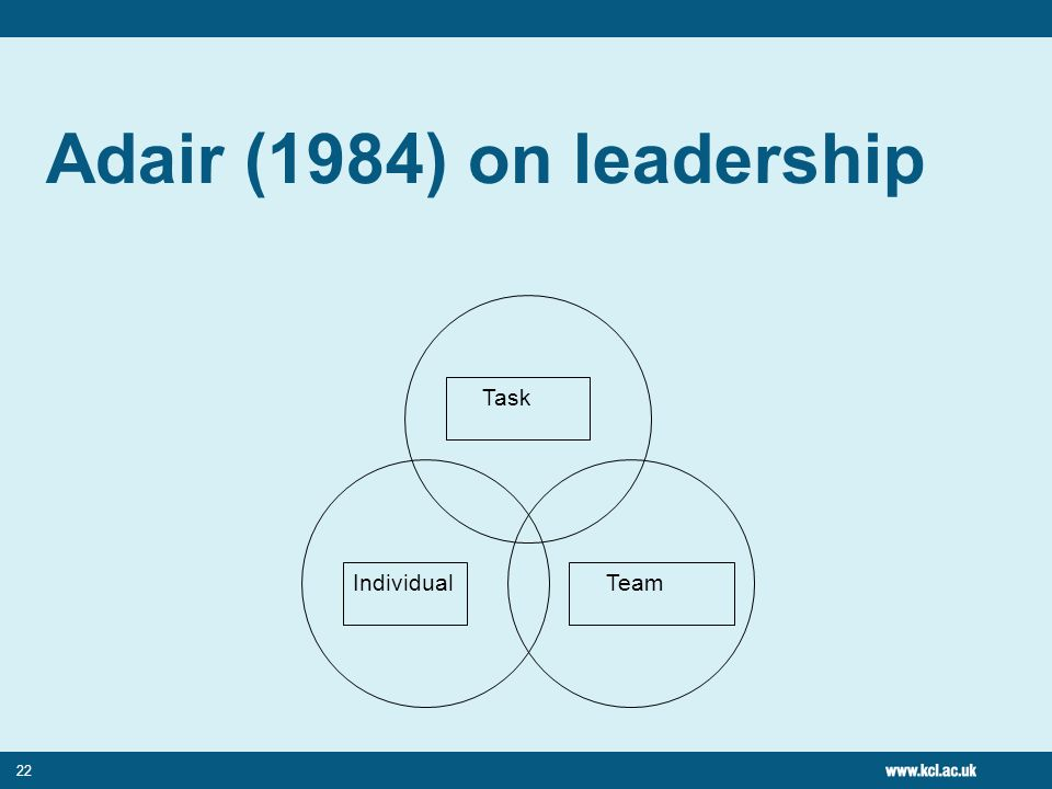 Adair (1984) on leadership Individual Team Task