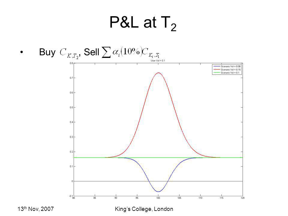 P&L at T2 Buy , Sell 13th Nov, 2007 King's College, London
