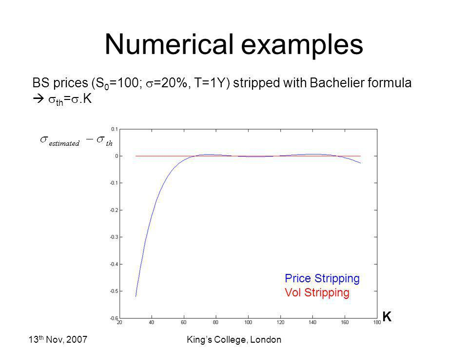 Numerical examples BS prices (S0=100; s=20%, T=1Y) stripped with Bachelier formula  sth=s.K.