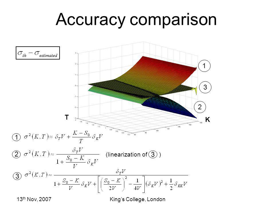 Accuracy comparison T K (linearization of )