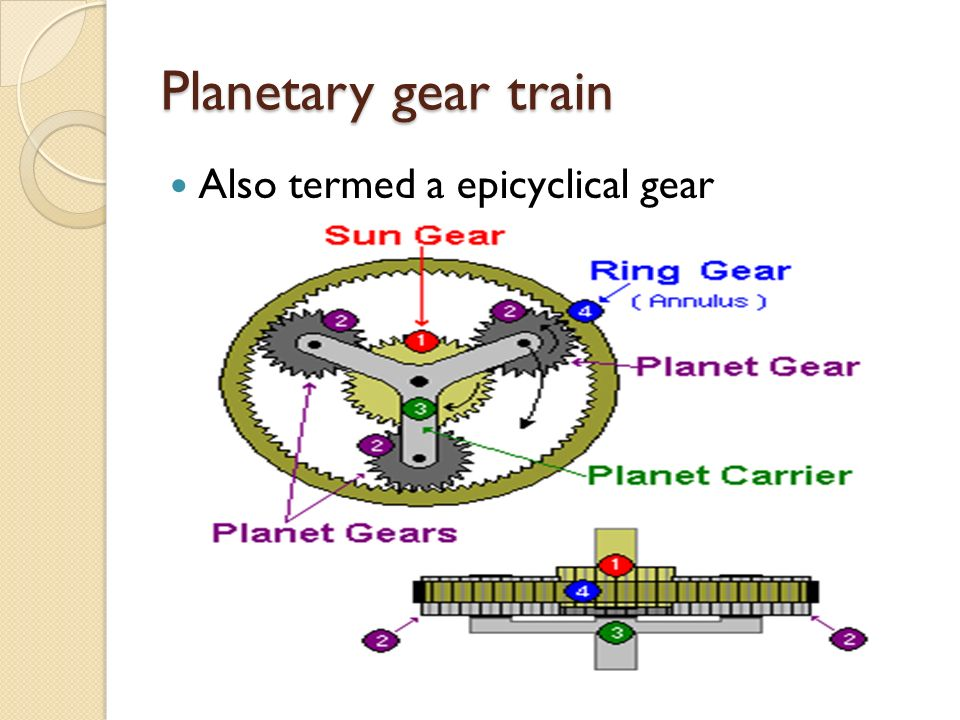 epicyclic gear train experiment A theoretical and experimental investigation of modulation sidebands of planetary gear sets dissertation presented in partial fulfillment of the requirements for.