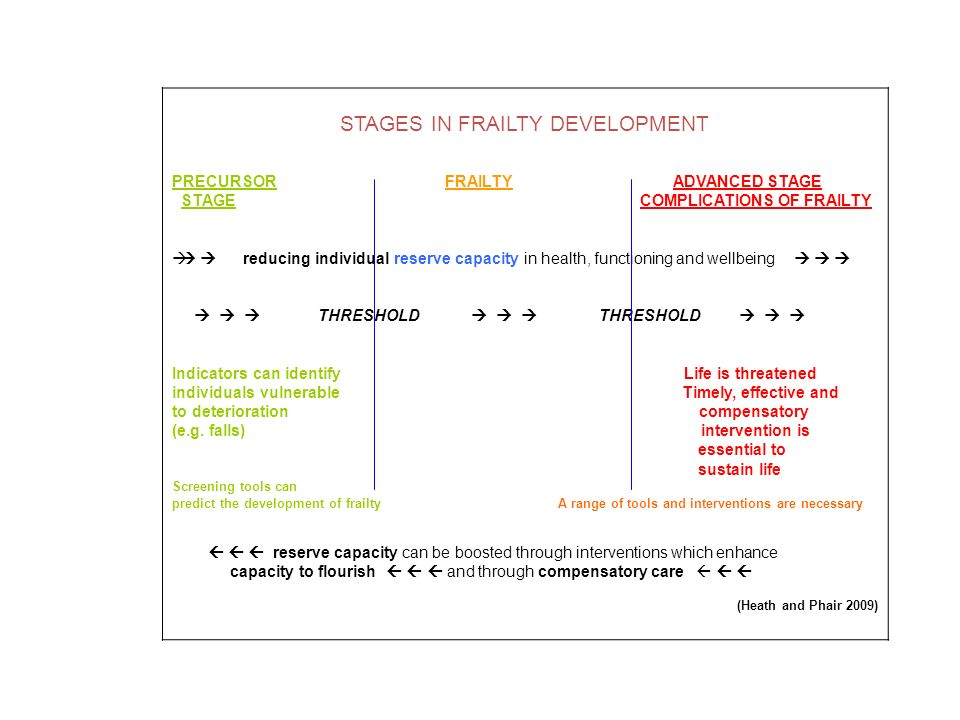STAGES IN FRAILTY DEVELOPMENT