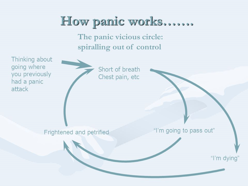 How panic works……. The panic vicious circle: spiralling out of control