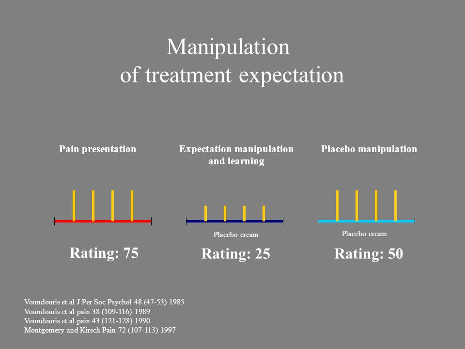 Expectation manipulation