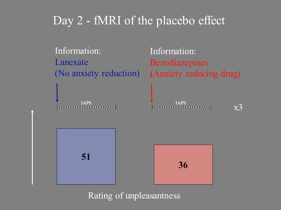 Day 2 - fMRI of the placebo effect