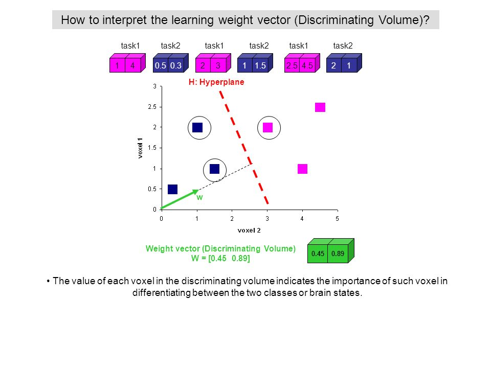 Weight vector (Discriminating Volume)