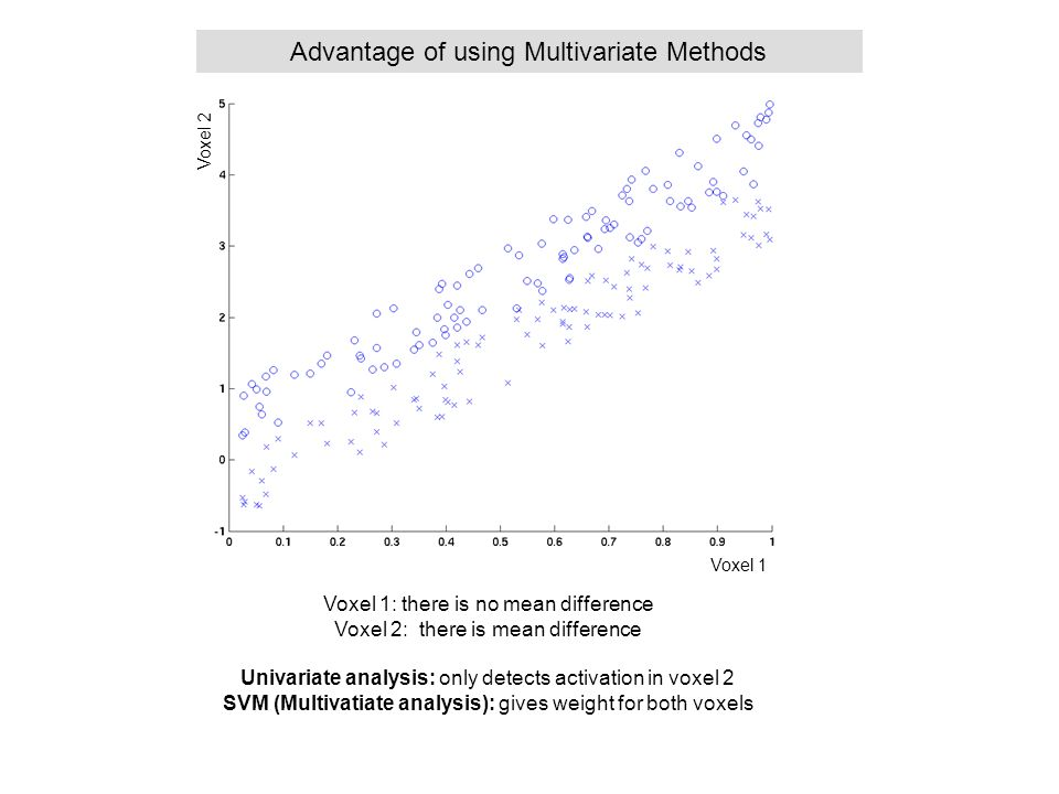 Advantage of using Multivariate Methods