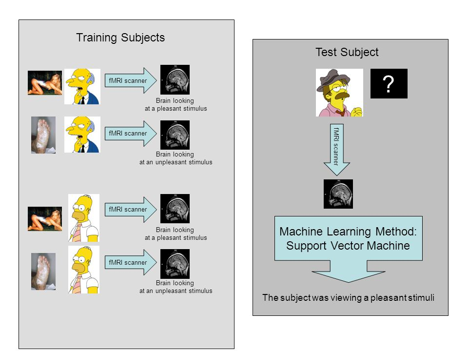Training Subjects Test Subject Machine Learning Method: