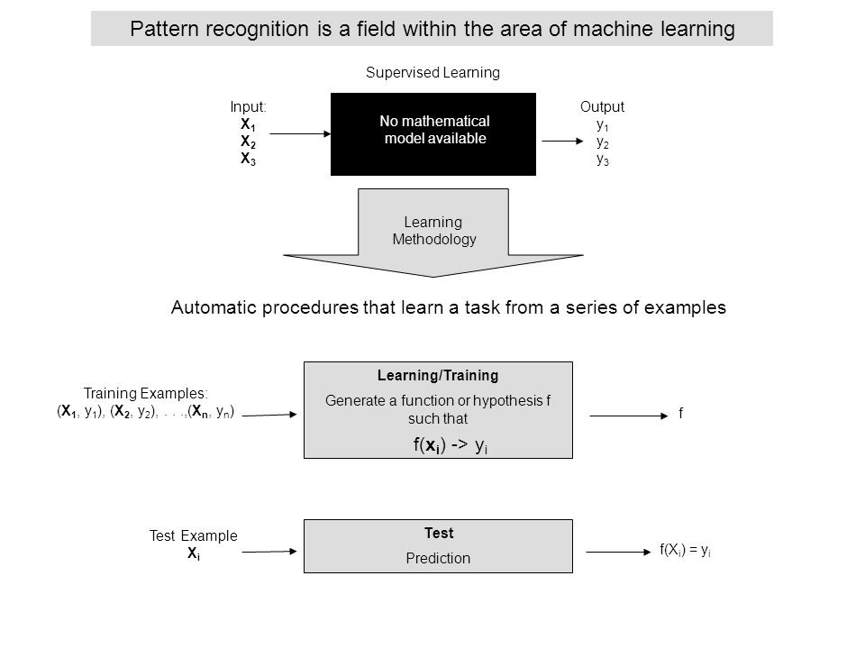 Pattern recognition is a field within the area of machine learning