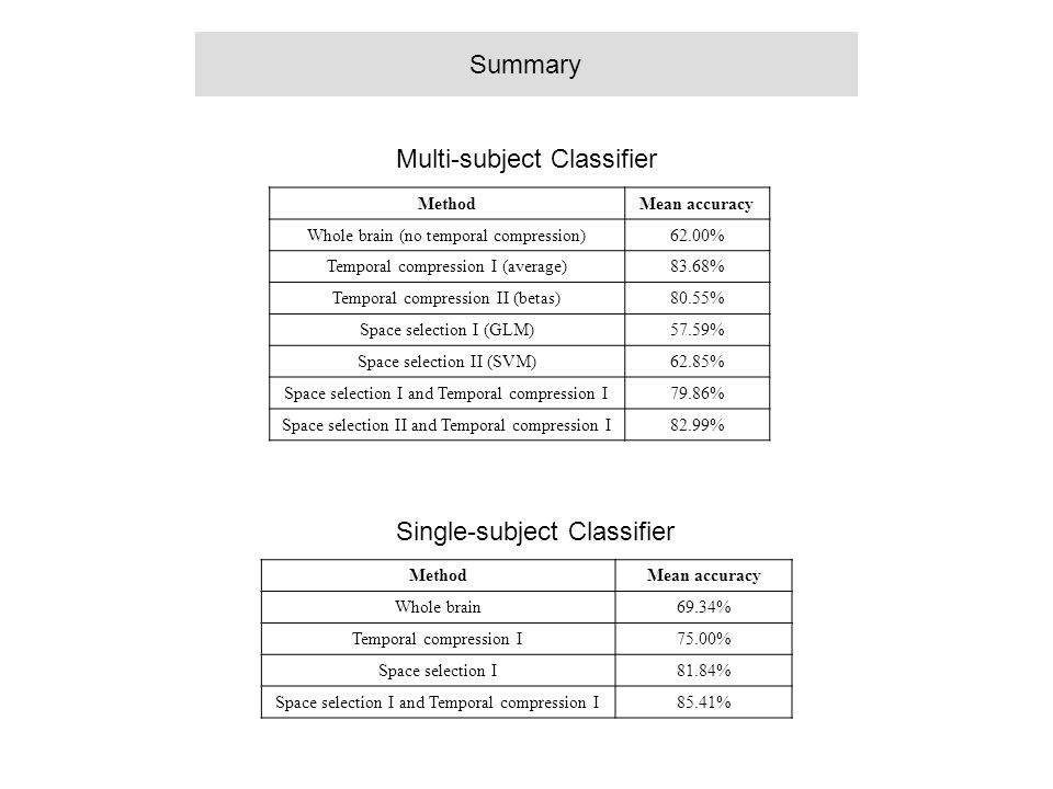 Multi-subject Classifier
