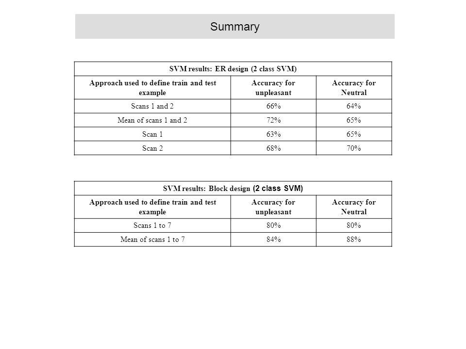 Summary SVM results: ER design (2 class SVM)
