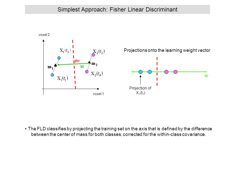 Simplest Approach: Fisher Linear Discriminant