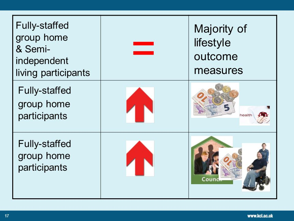 = Majority of lifestyle outcome measures Fully-staffed group home