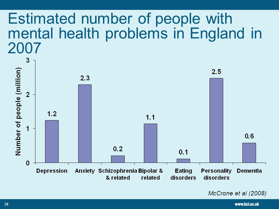 Estimated number of people with mental health problems in England in 2007