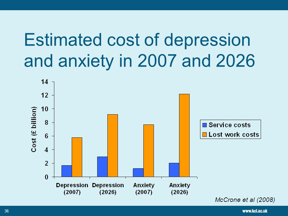Estimated cost of depression and anxiety in 2007 and 2026