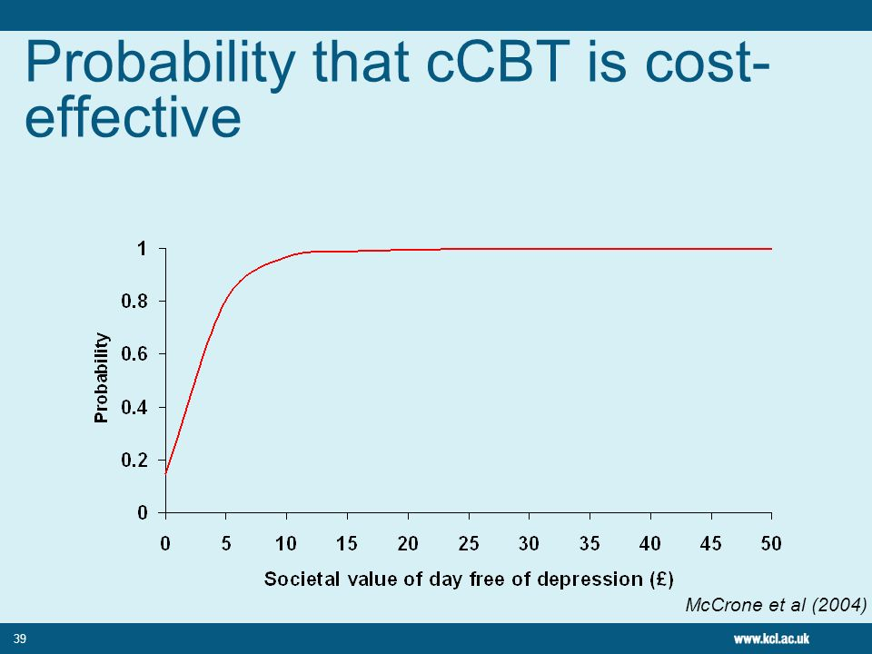Probability that cCBT is cost-effective