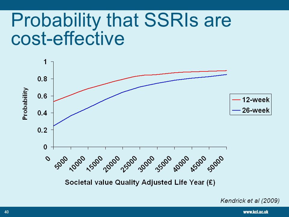 Probability that SSRIs are cost-effective