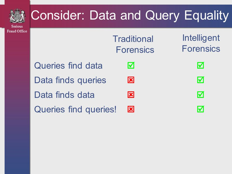 Consider: Data and Query Equality