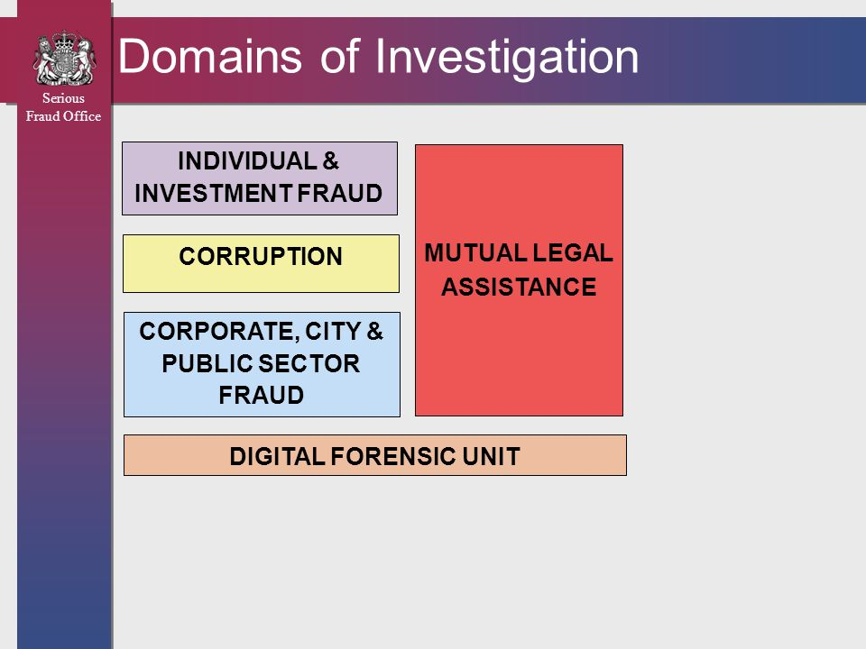 Domains of Investigation