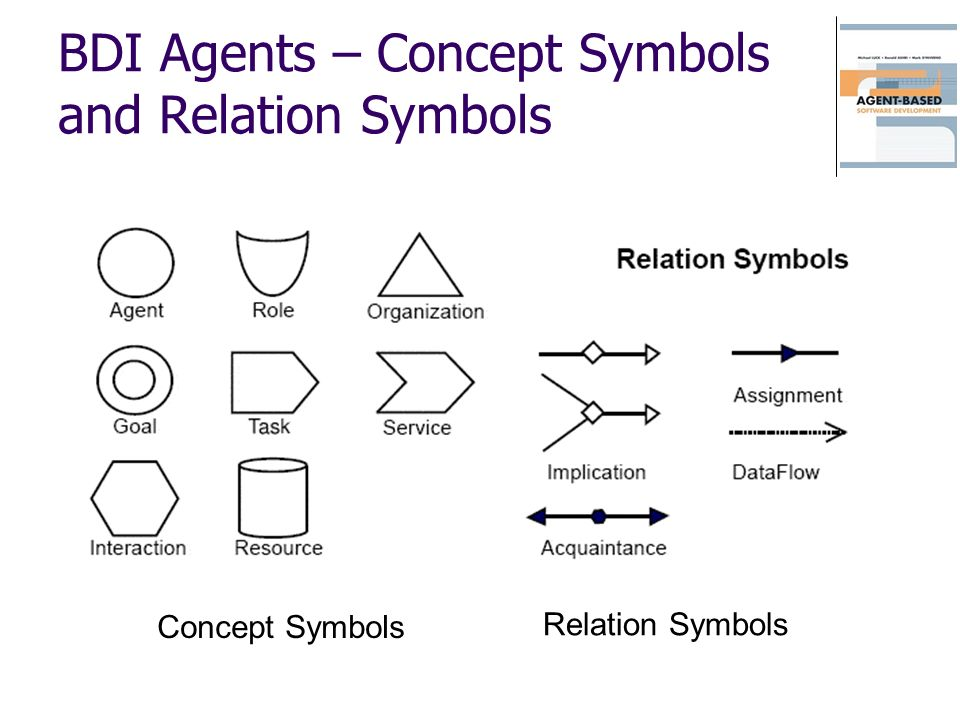BDI Agents – Concept Symbols and Relation Symbols