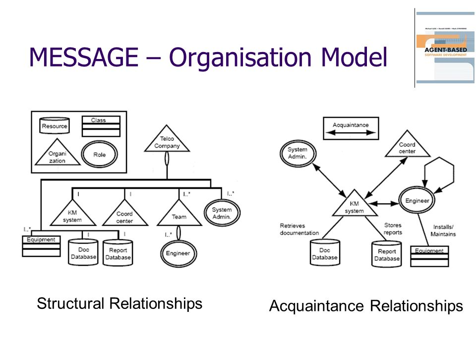MESSAGE – Organisation Model
