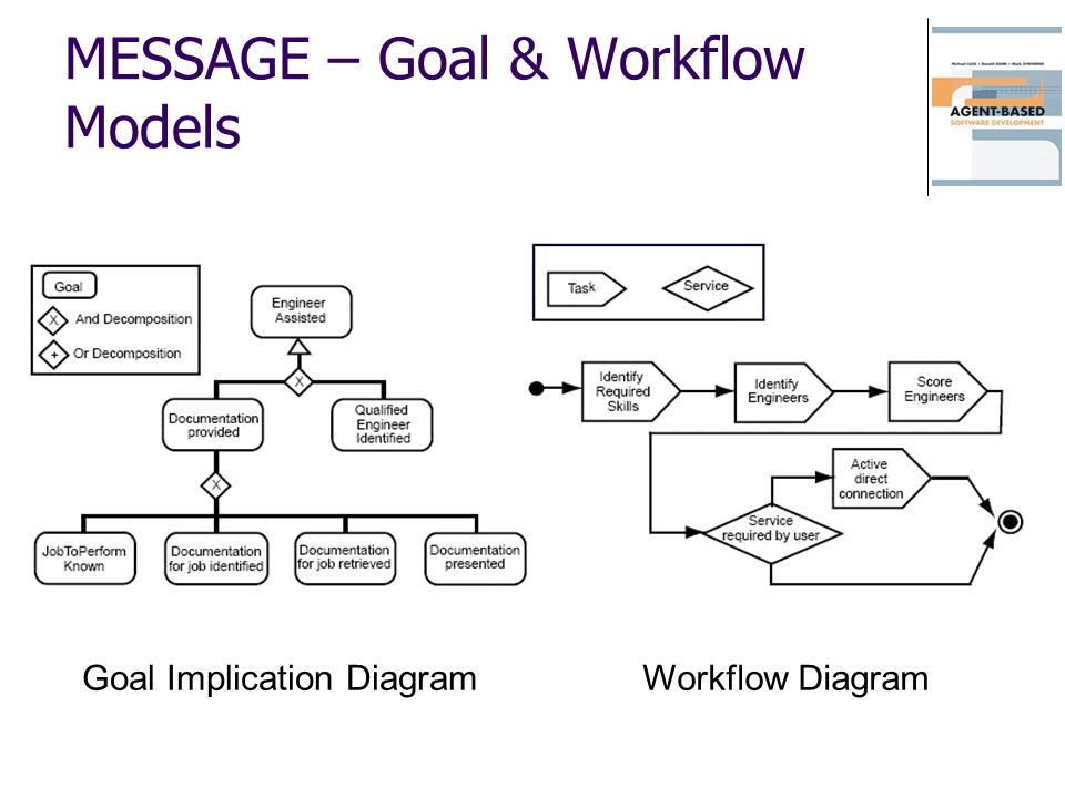 MESSAGE – Goal & Workflow Models