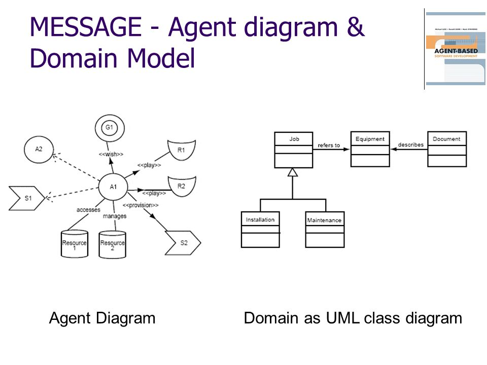 MESSAGE - Agent diagram & Domain Model