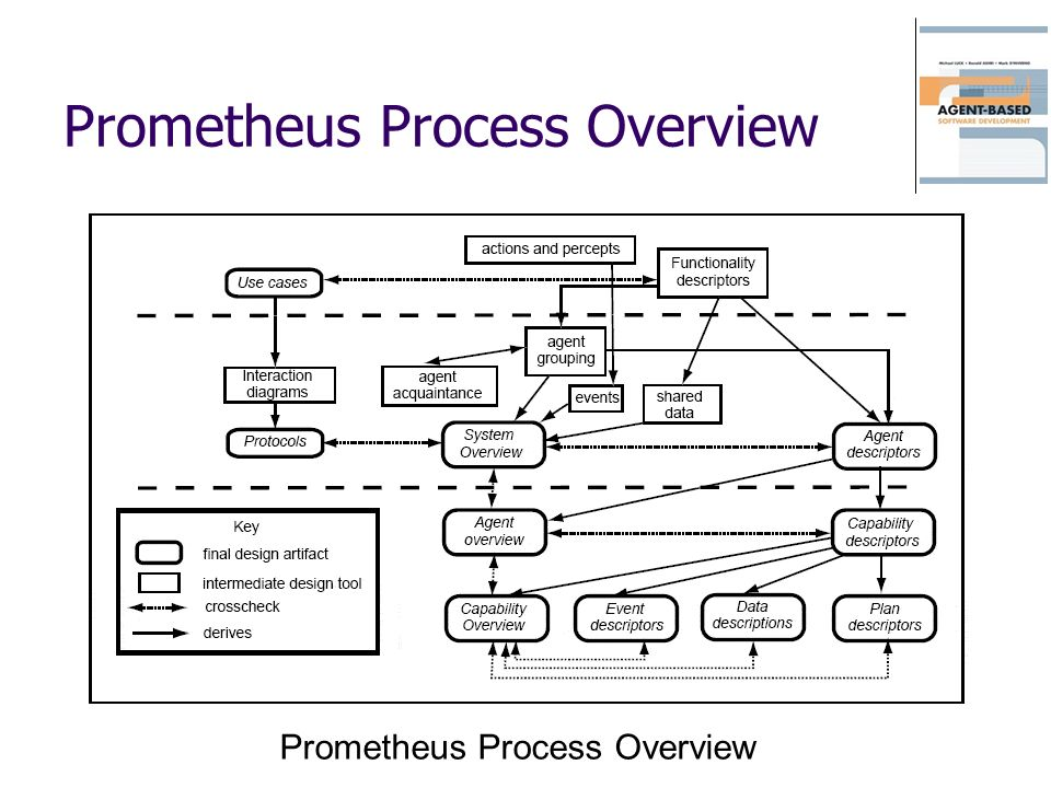 Prometheus Process Overview