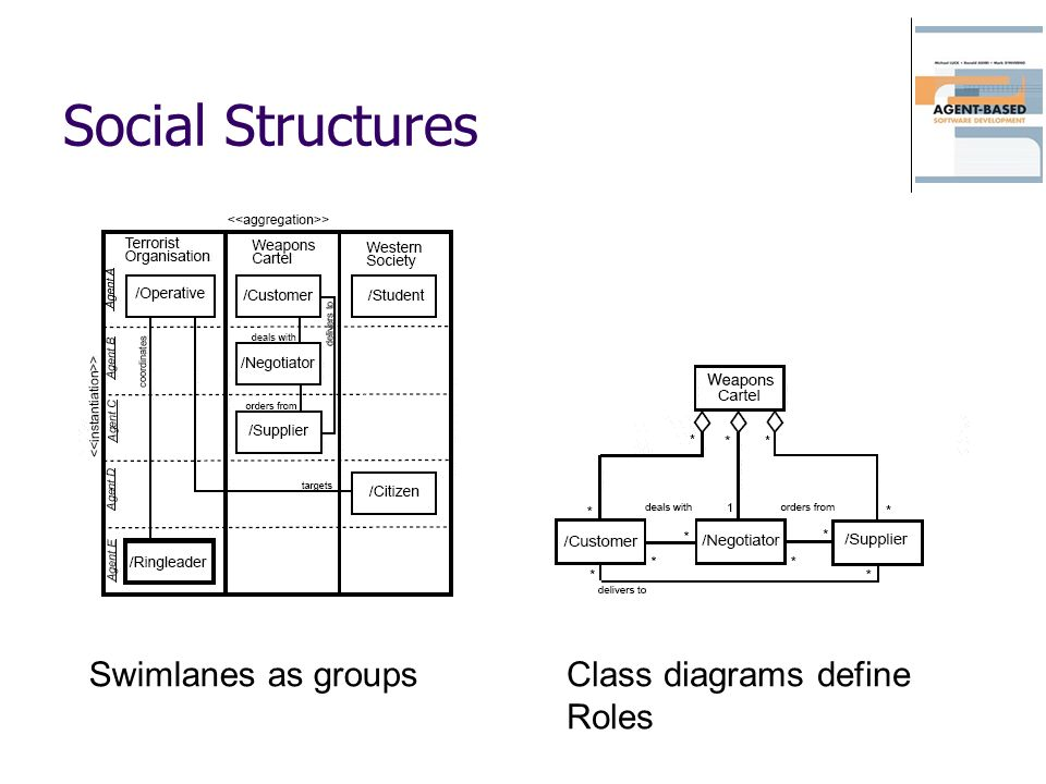 Social Structures Swimlanes as groups Class diagrams define Roles
