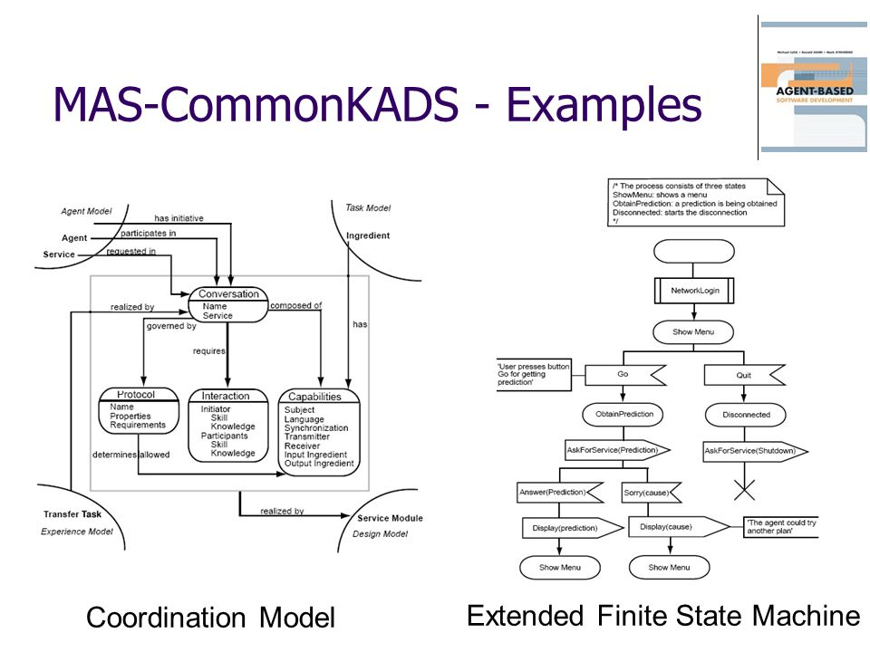 MAS-CommonKADS - Examples