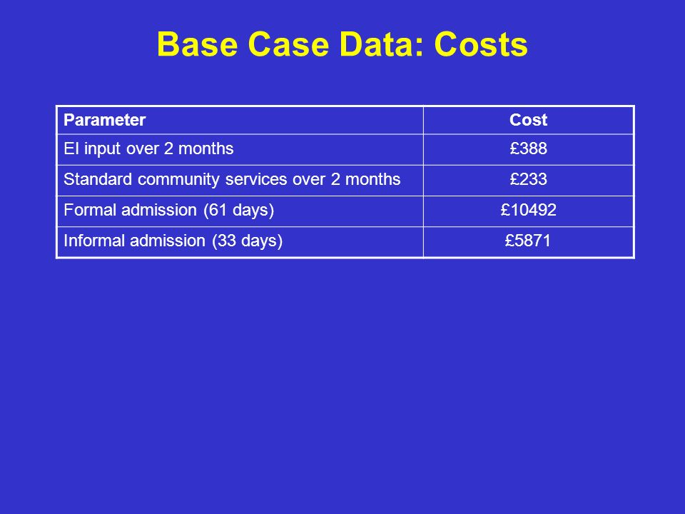 Base Case Data: Costs Parameter Cost EI input over 2 months £388