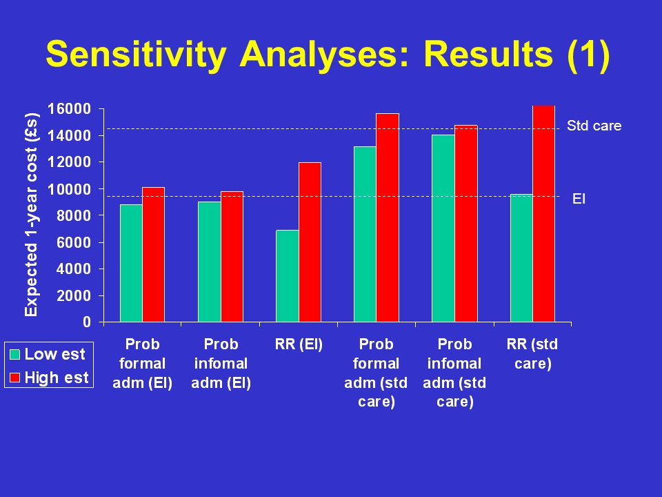 Sensitivity Analyses: Results (1)
