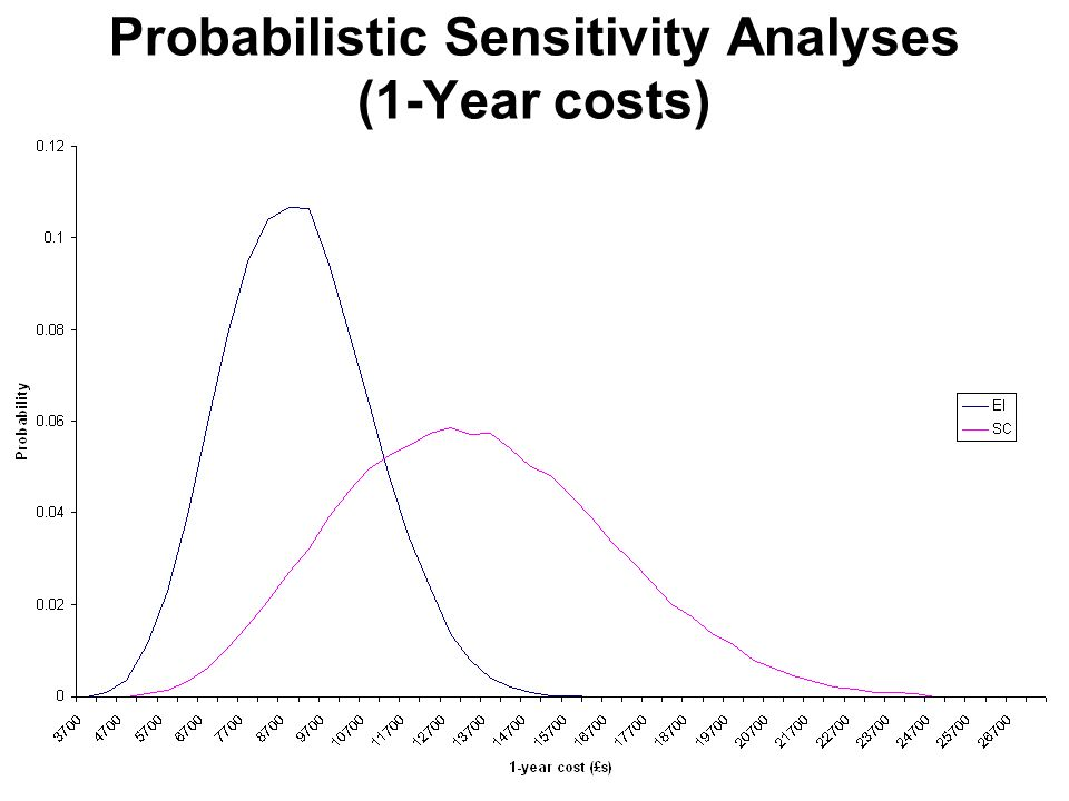 Probabilistic Sensitivity Analyses (1-Year costs)
