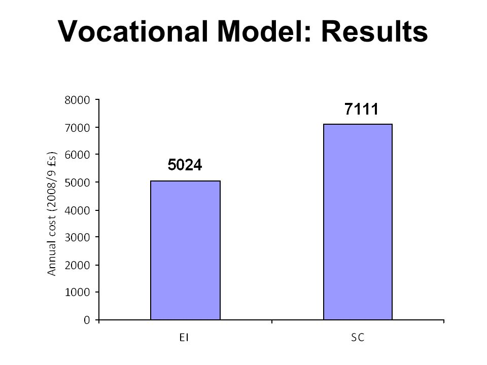Vocational Model: Results