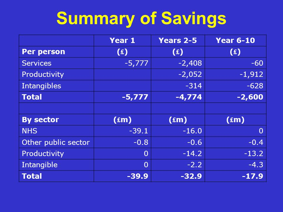 Summary of Savings Year 1 Years 2-5 Year 6-10 Per person (£) Services