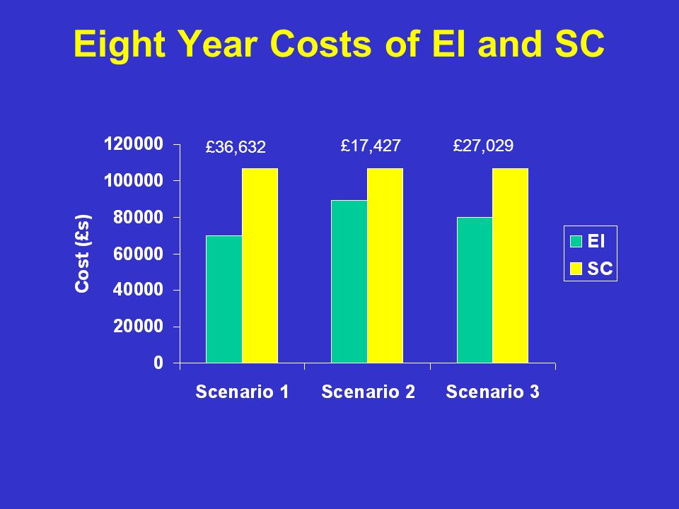 Eight Year Costs of EI and SC